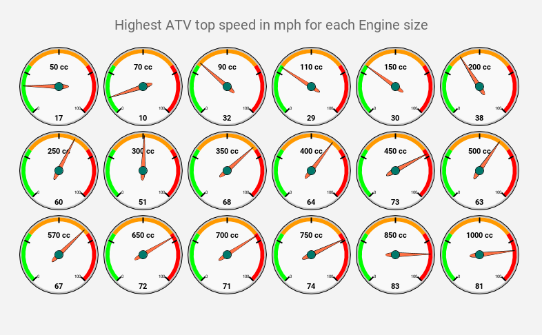 How Fast Can ATVs Go? (Different CC Engines Compared)