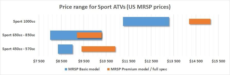 cost price sport atv