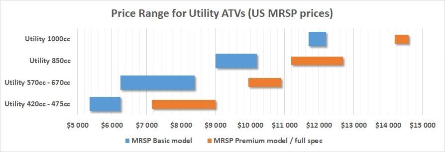 cost price utility atv