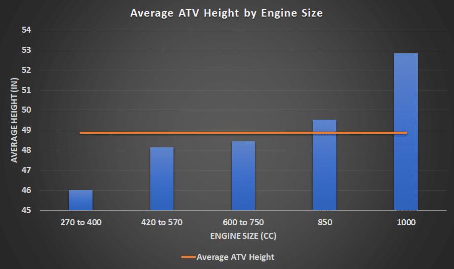 average atv height