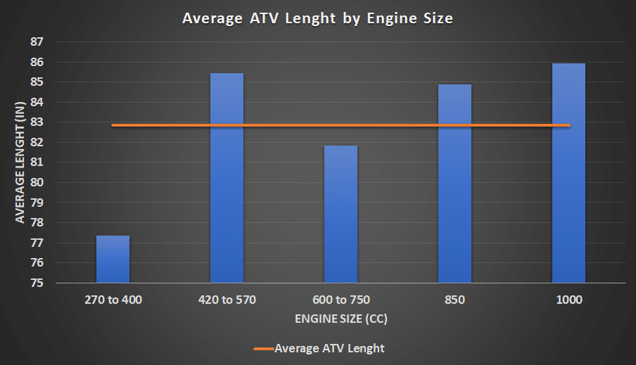 average atv lenght