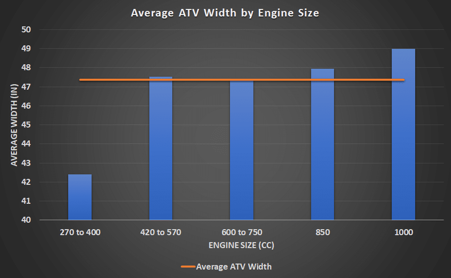 average atv width