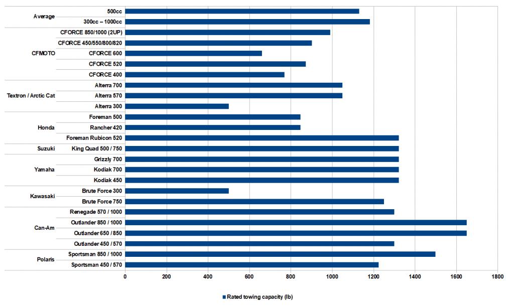atv towing capacity chart