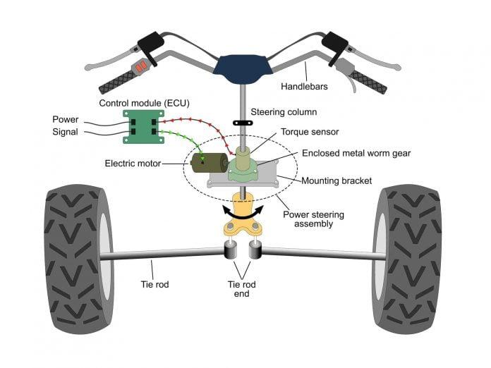 how does atv power steering work